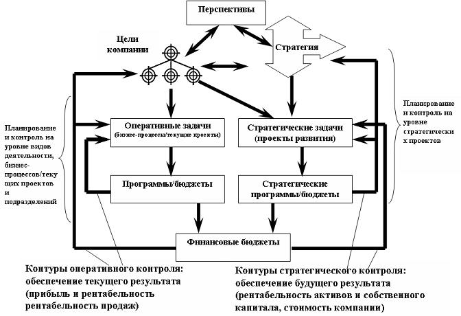 схема оперативного и