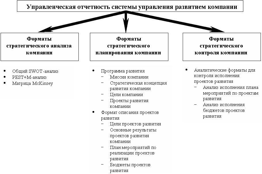 Системы управленческой отчетности