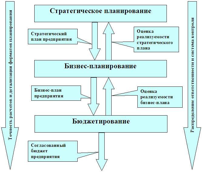 Стратегический план