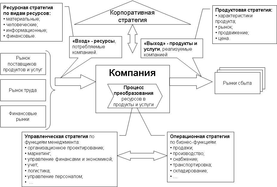 Стратегия развития строительной компании