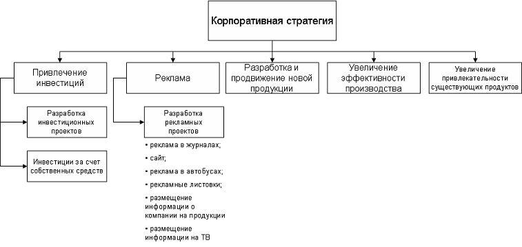Корпоративная стратегия УНЦ